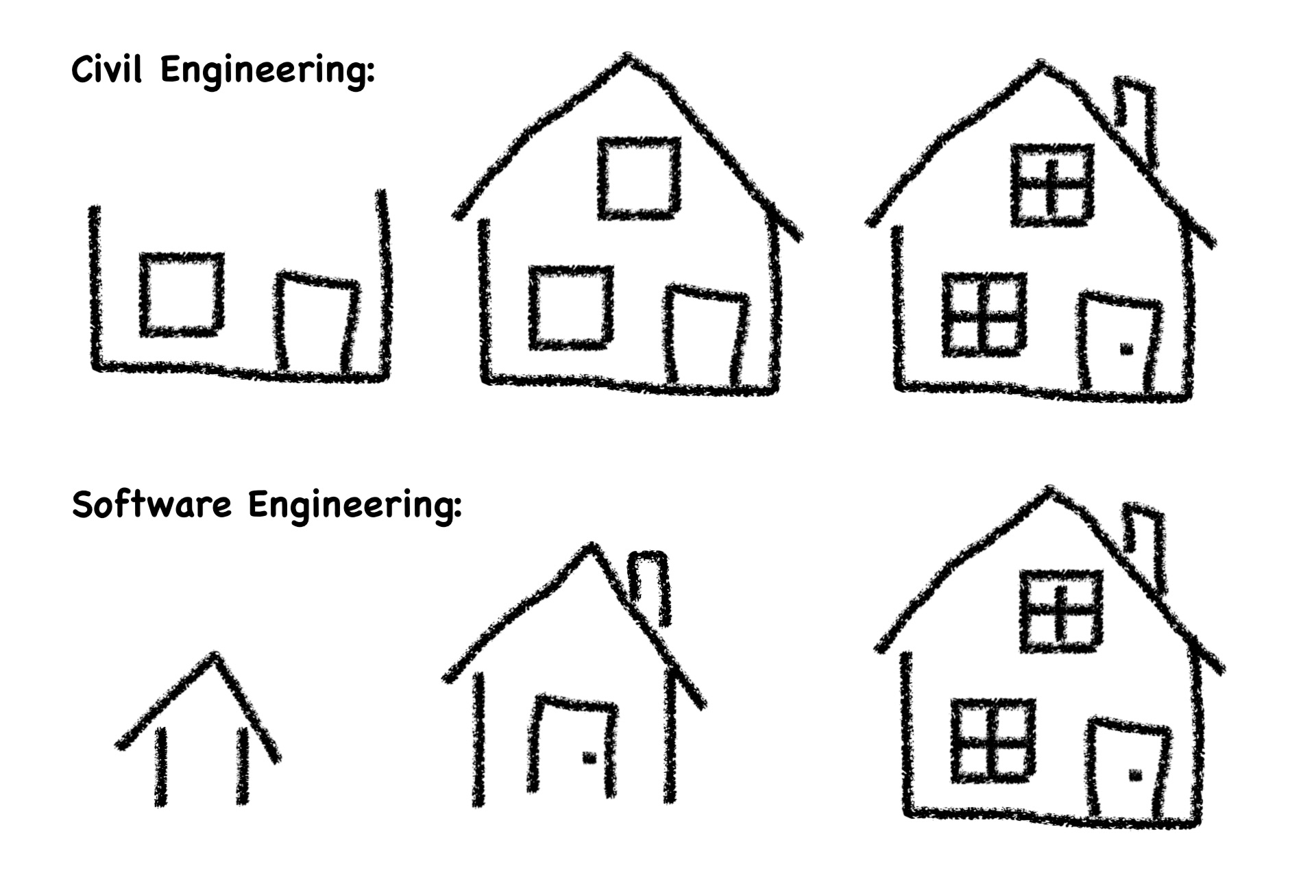 Flowtoolz Architecture Is Principled Software Development